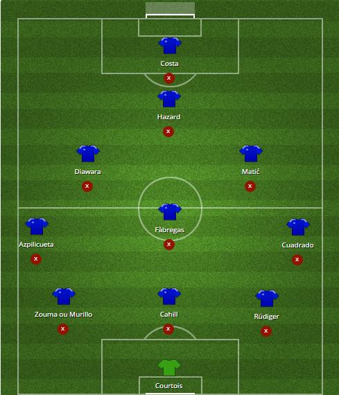 11 Chelsea après mercato en 352