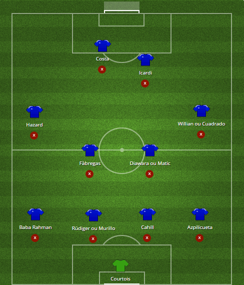 11 Chelsea après mercato en 442